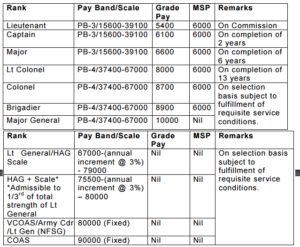 Indian Army Recruitment Notification