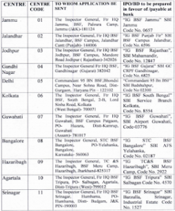 BSF Recruitment Notification